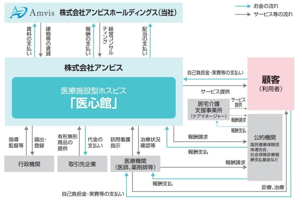 アンビスホールディングスの事業系統図