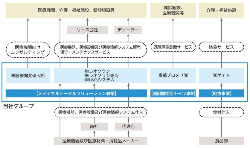 レオクランの事業系統図