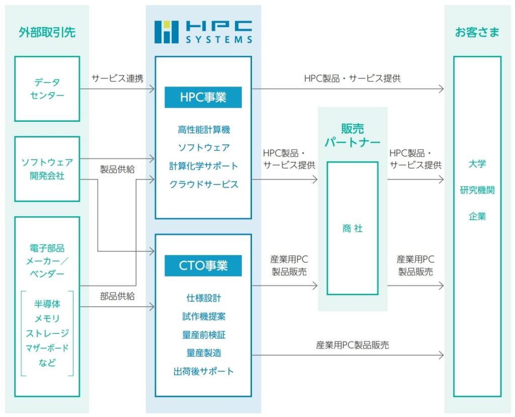 HPCシステムズの事業系統図