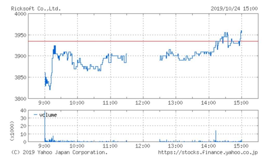 リックソフトの株価チャート(10月24日)