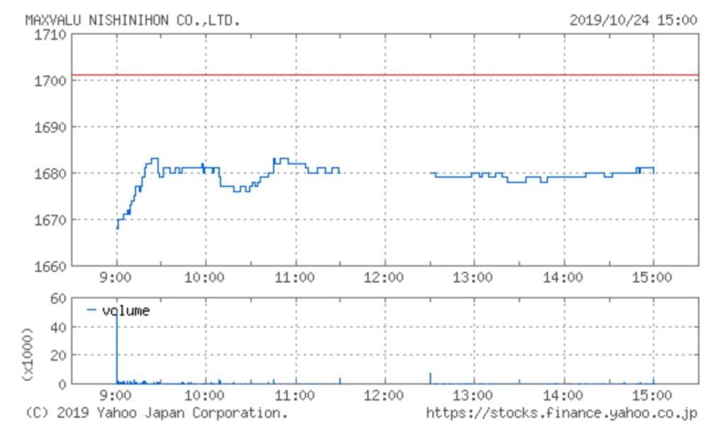 マックスバリュ西日本の株価チャート(10月24日)