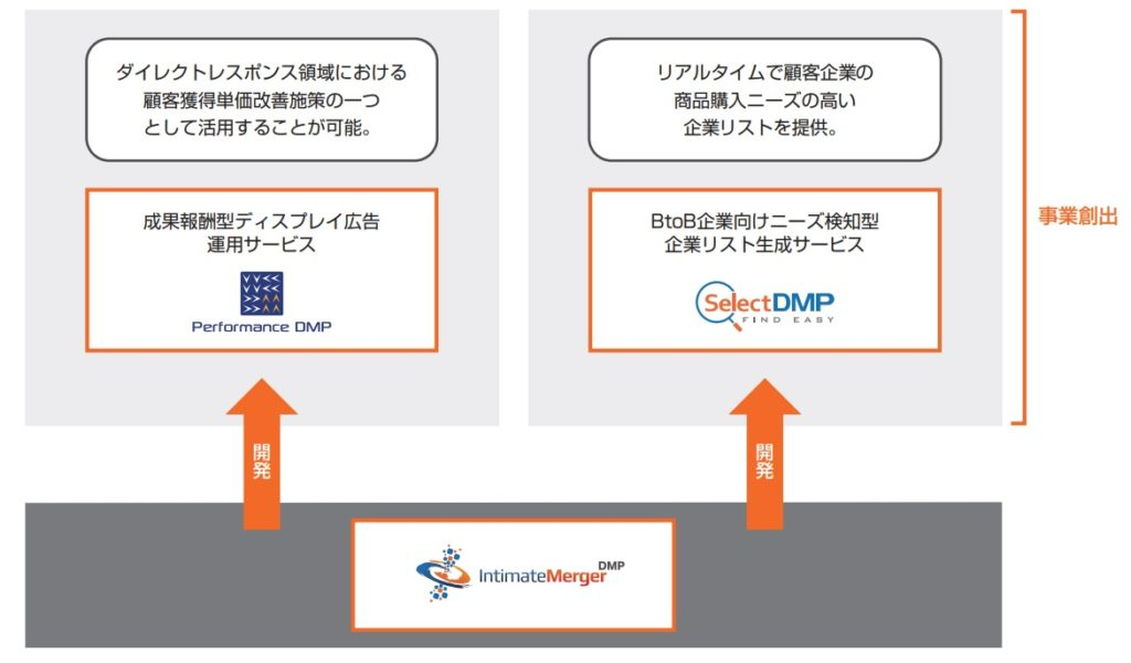 インティメート・マージャーの新規サービス開発