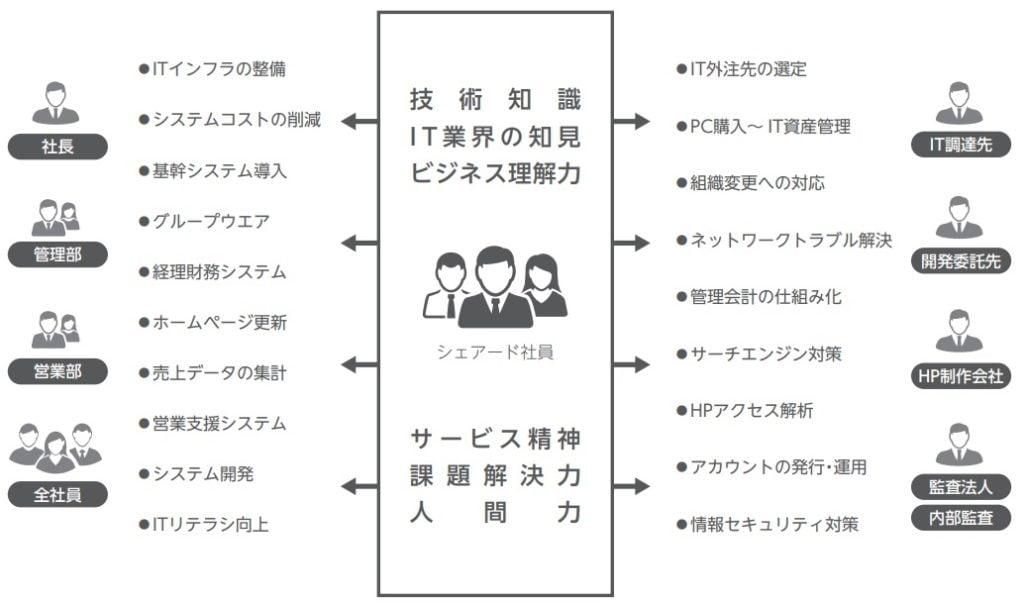 シェアード社員の概要図