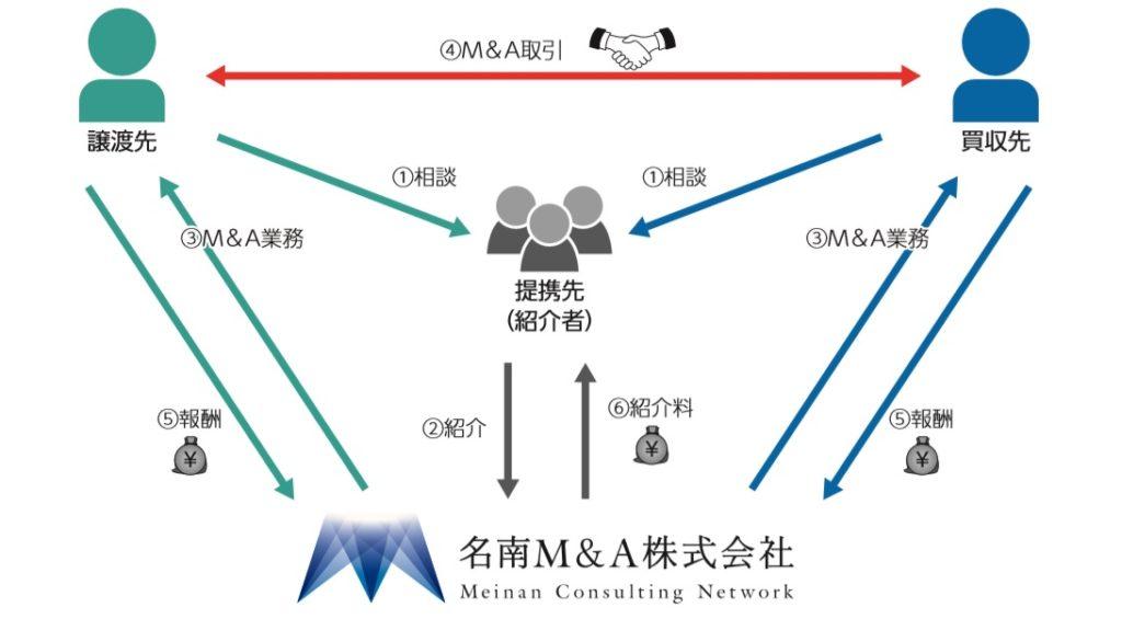 名南M&Aの事業系統図