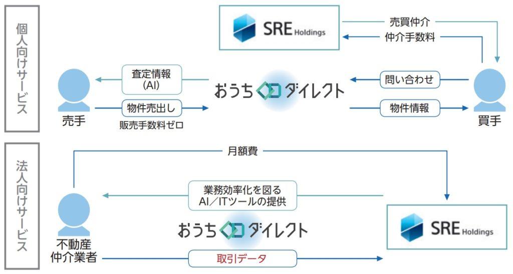 SREホールディングスのおうちダイレクト