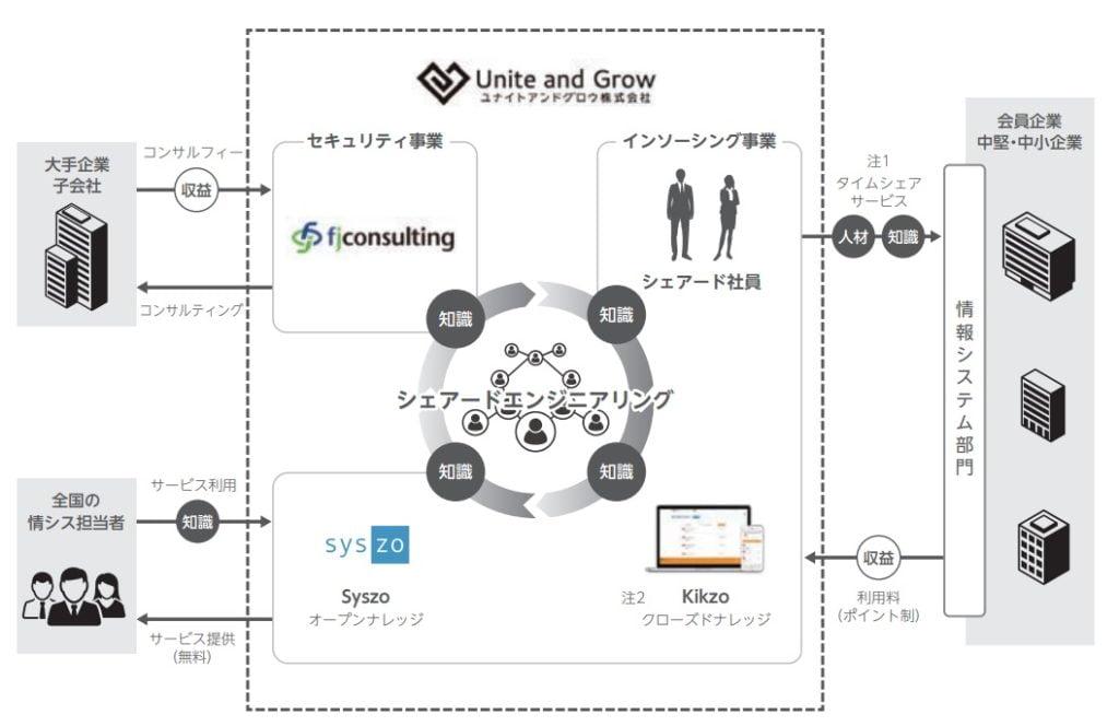 ユナイトアンドグロウの事業系統図