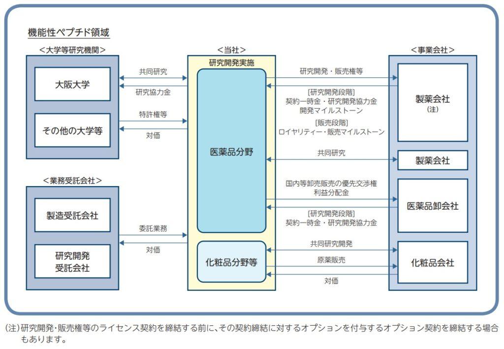 ファンペップの事業系統図