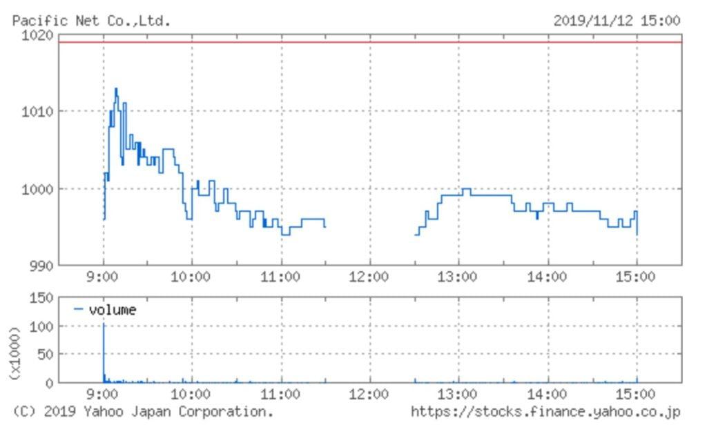パシフィックネットの株価チャート(11月12日)