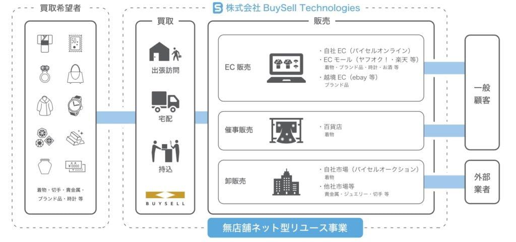 BuySell Technologiesの事業系統図