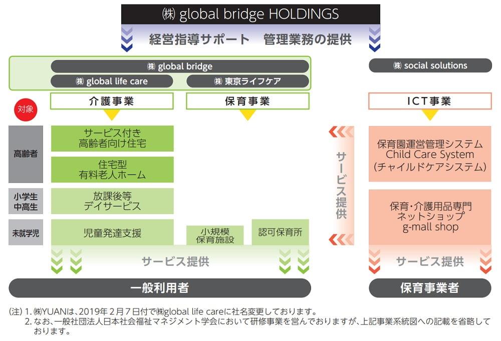 global bridge HOLDINGSの事業系統図