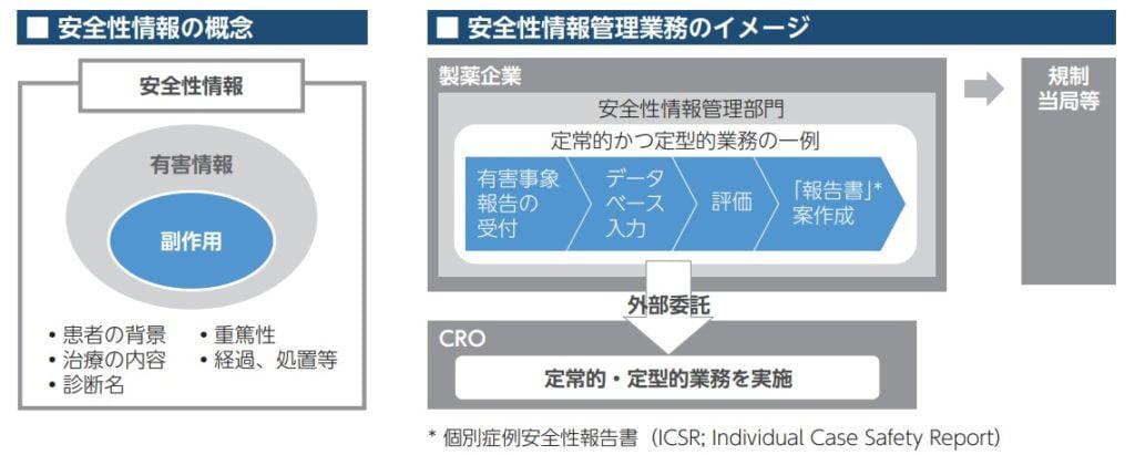 WDBココの安全性情報管理サービスの概要