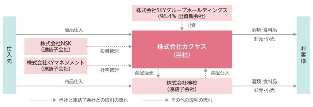 カクヤスの事業系統図