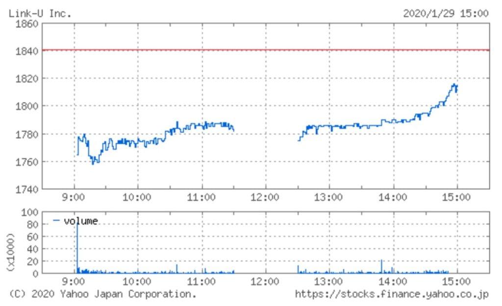 Link-Uの株価チャート