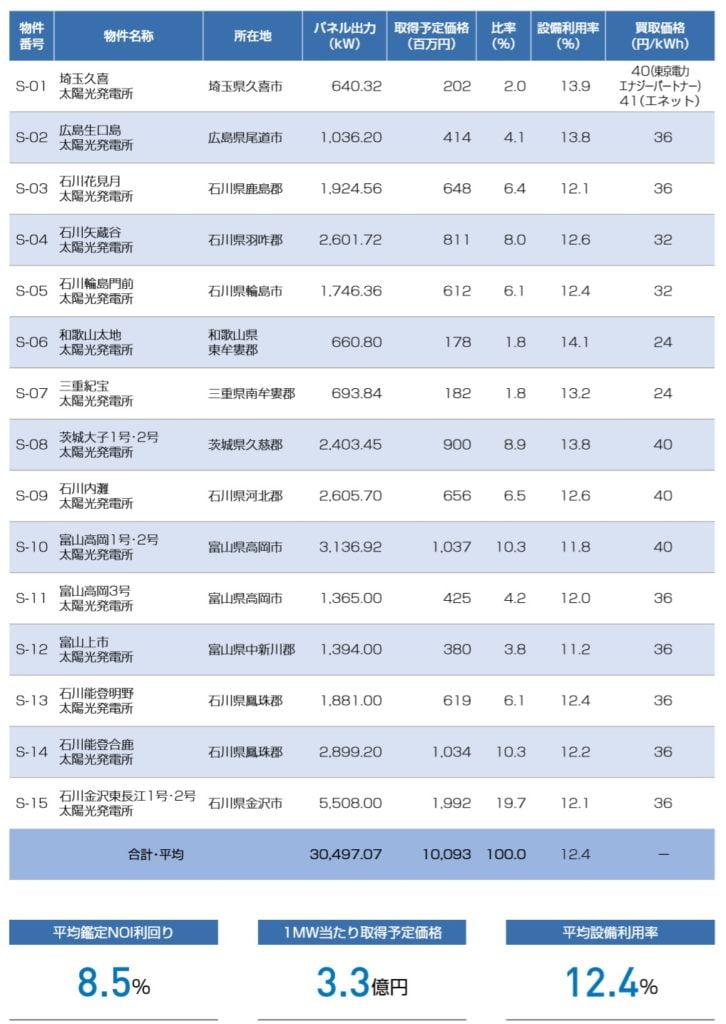 ジャパン・インフラファンド投資法人のポートフォリオ