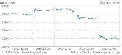 日経平均株価チャート(1月6日)