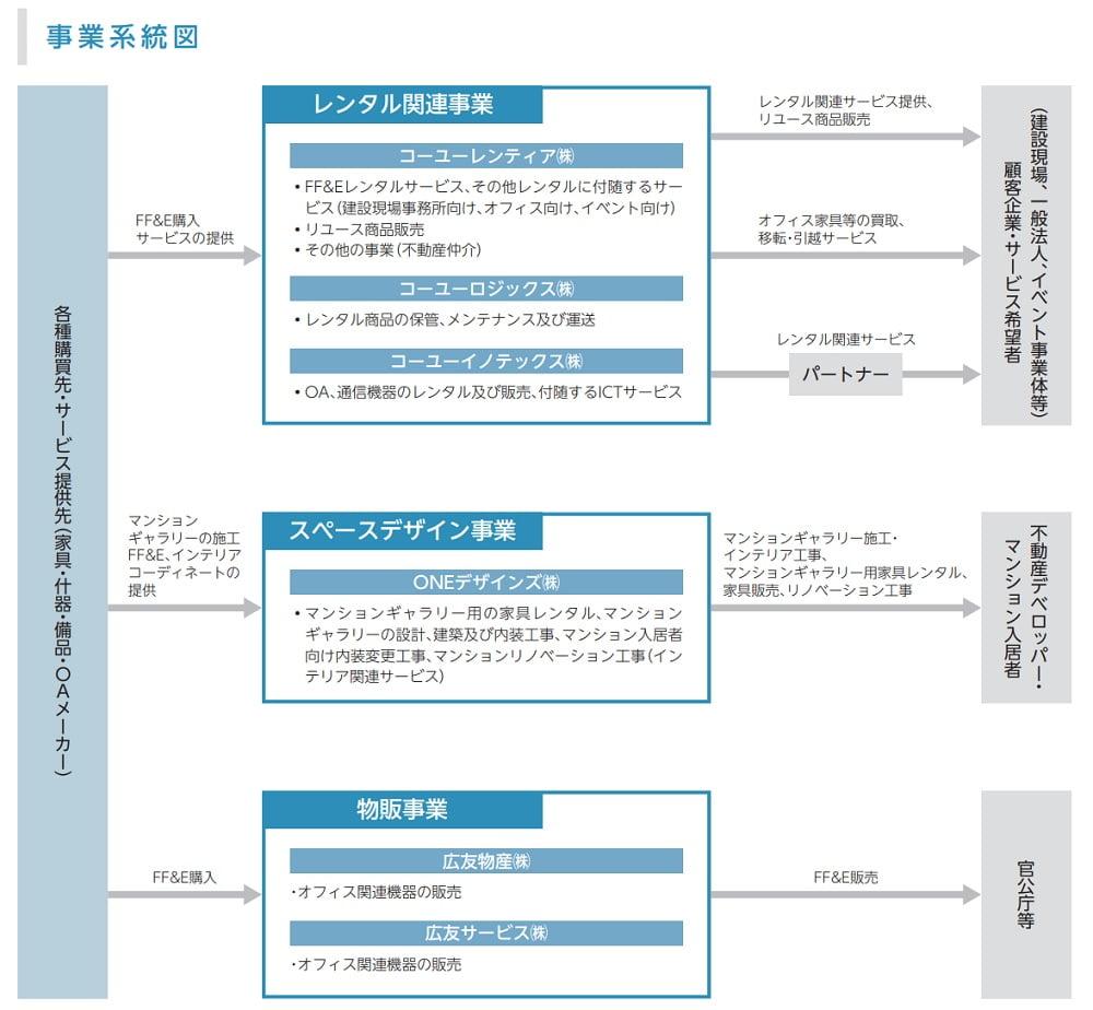 コーユーレンティアの事業系統図