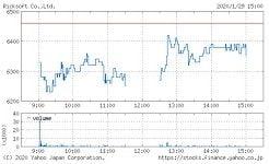 リックソフトの株価チャート