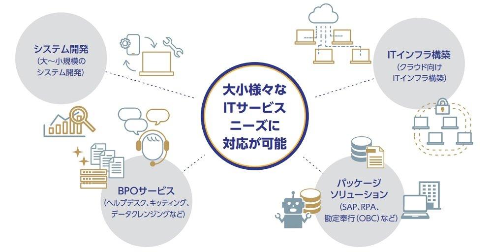 コンピューターマネージメントの事業系統図