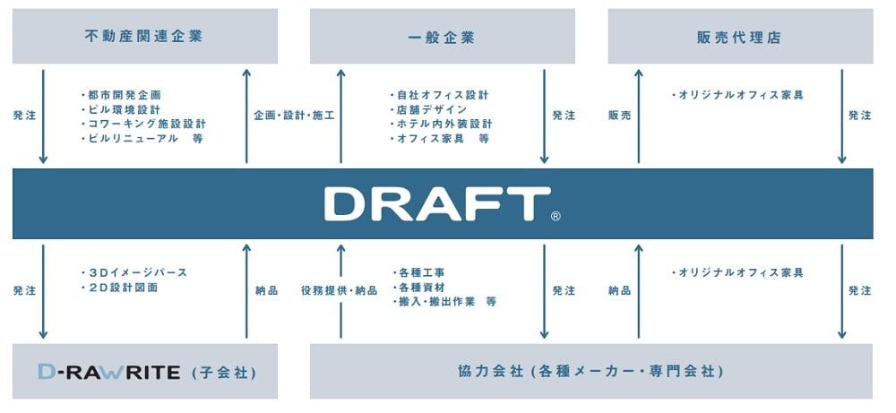 ドラフトの事業系統図