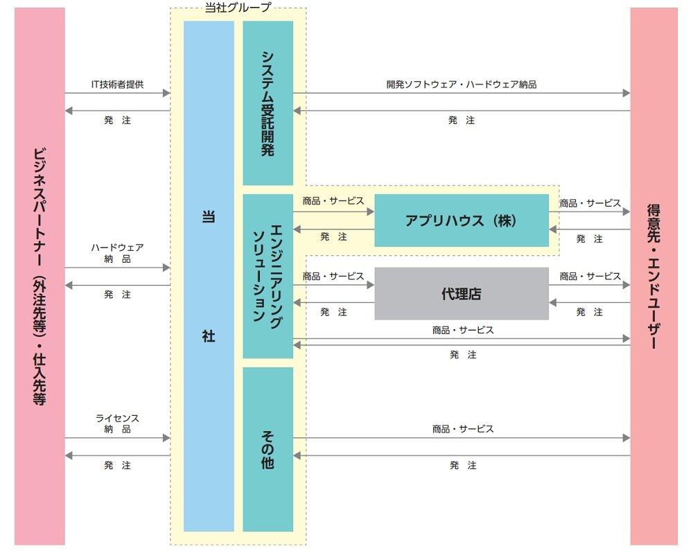 ゼネテックの事業系統図
