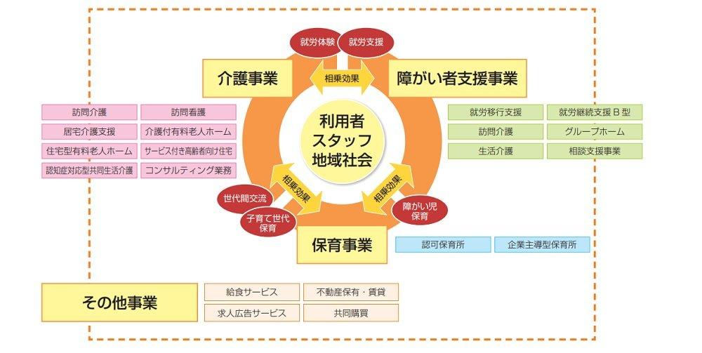 リビングプラットフォームの事業系統図