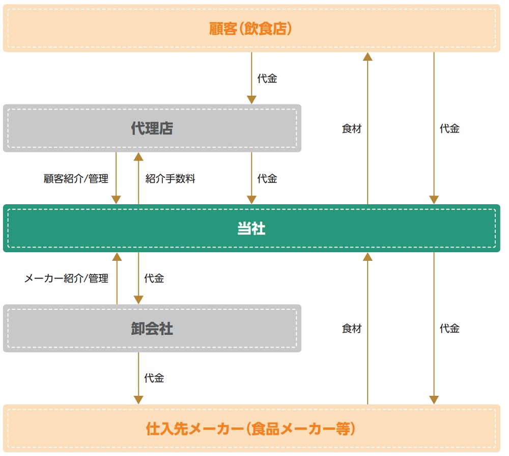 ミクリードの事業系統図