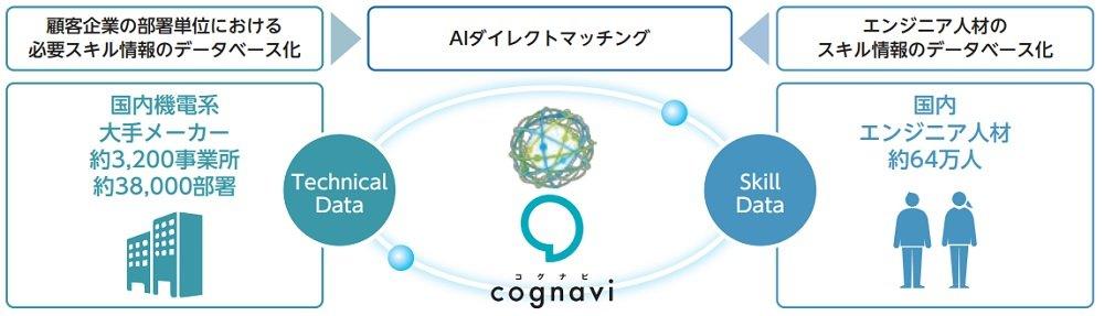 フォーラムエンジニアリングのcognavi(コグナビ)
