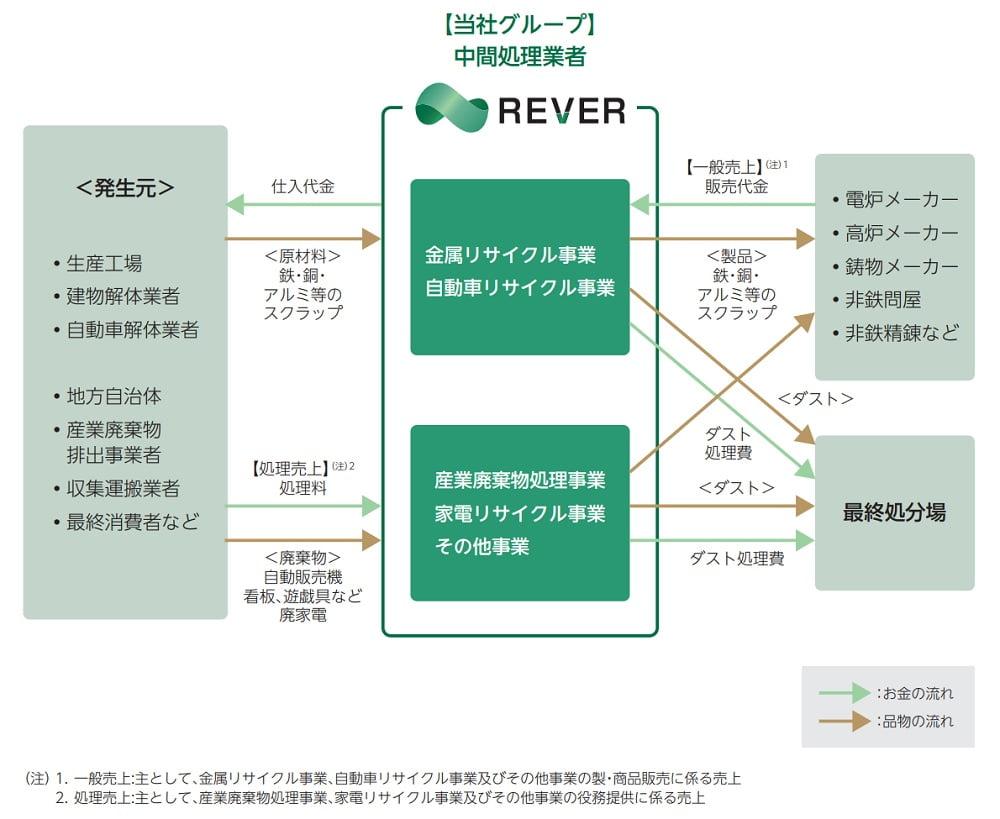 リバーホールディングスの事業系統図
