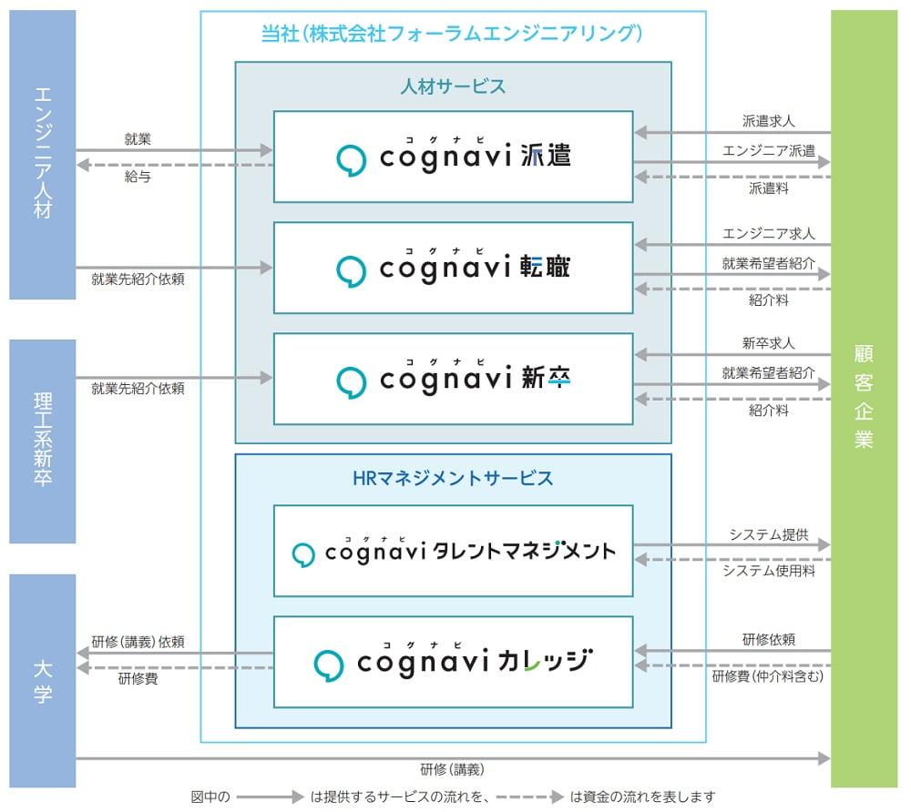 フォーラムエンジニアリングの事業系統図