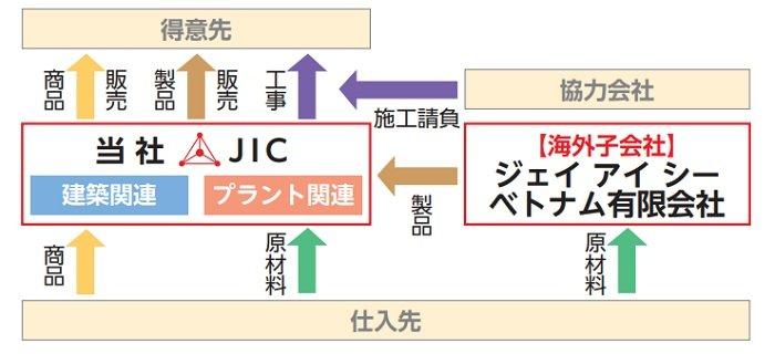 日本インシュレーションの事業系統図