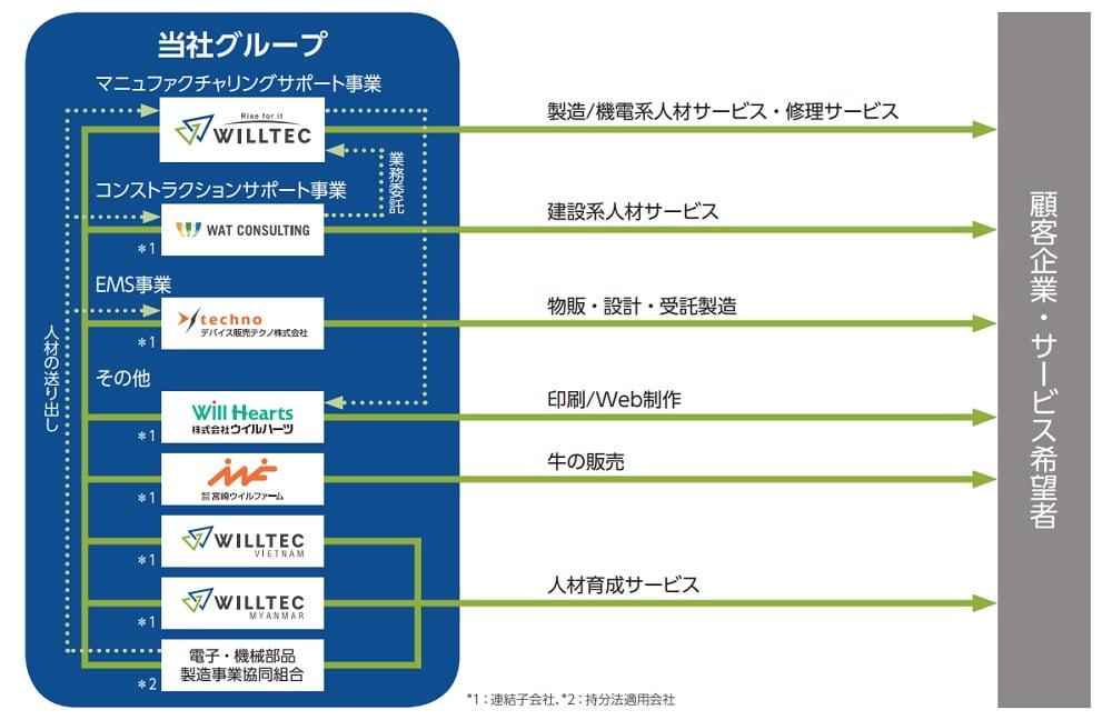 ウイルテックの事業系統図