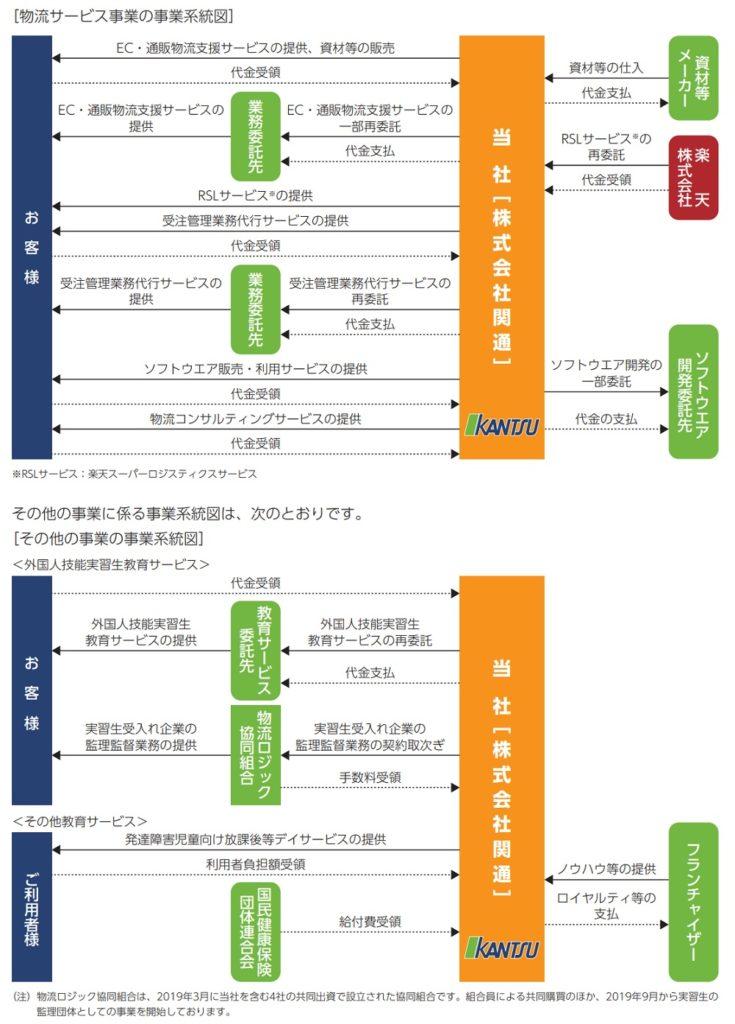 関通の事業系統図