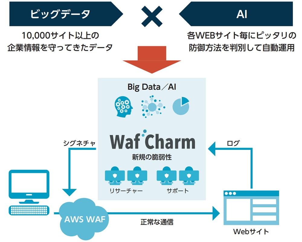 サイバーセキュリティクラウドのWafCharm