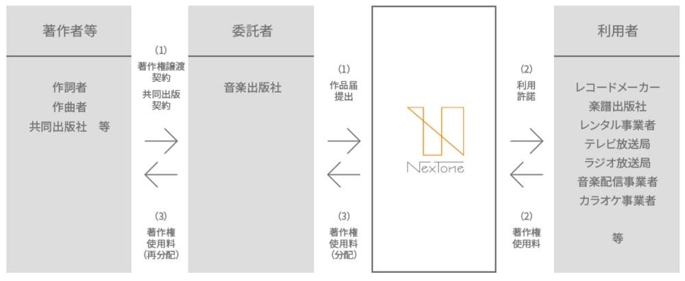 NexToneの著作権管理業務の流れ