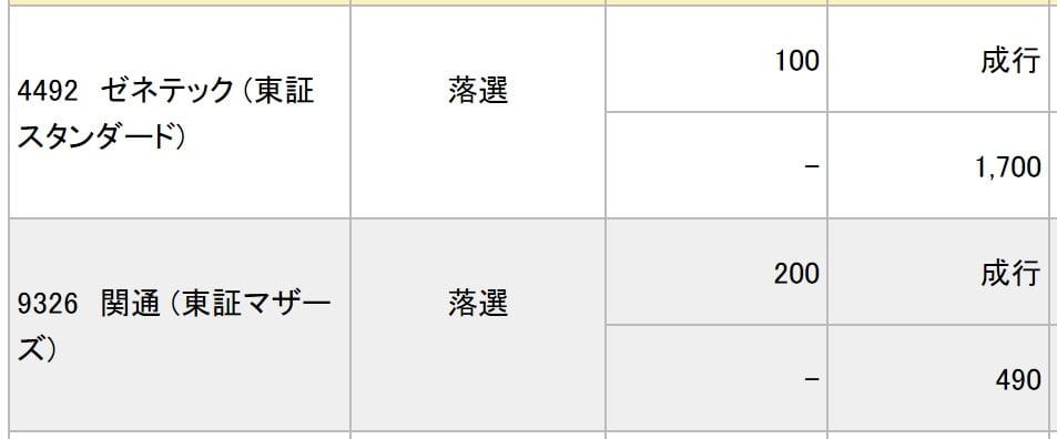 ゼネテックと関通(みずほ証券)