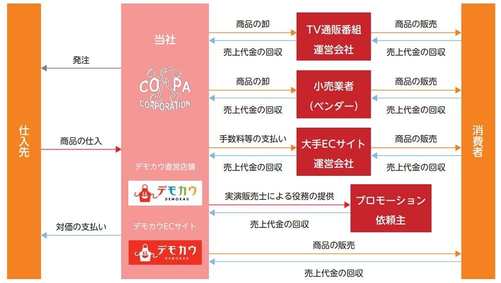 コパ・コーポレーションの事業系統図