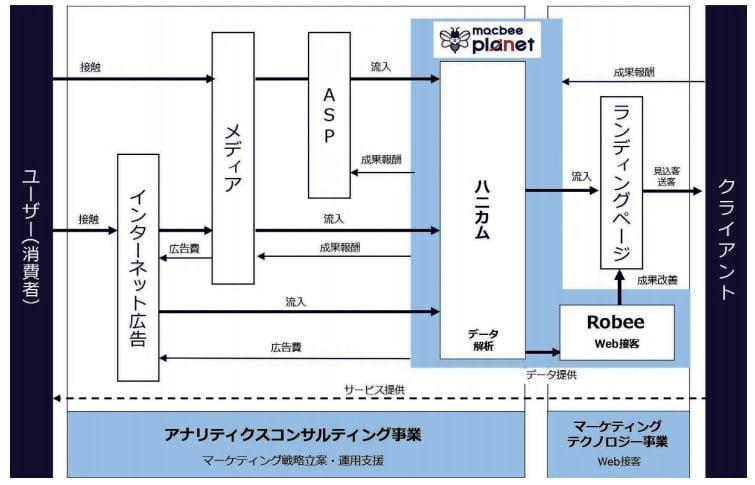 Macbee Planetの事業系統図
