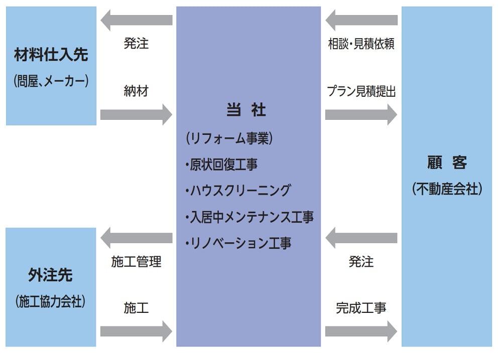 ニッソウの事業系統図