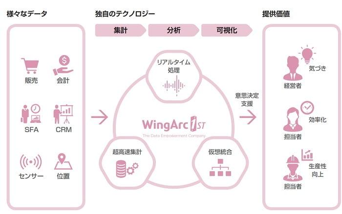 ウイングアーク1stのデータエンパワーメントソリューション