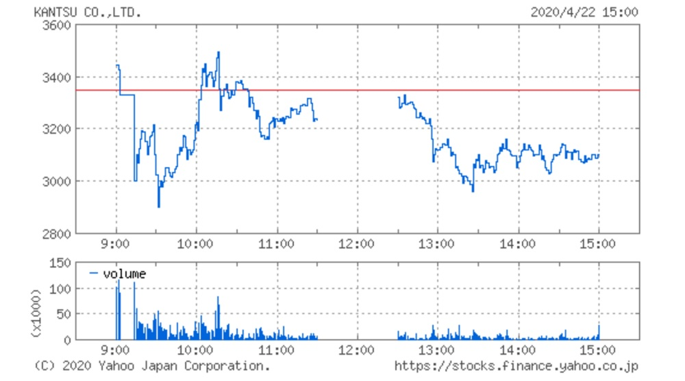 関通の株価チャート(4月22日)