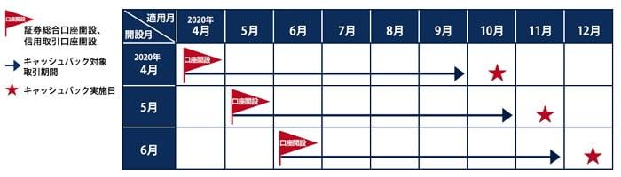 岩井コスモ証券キャッシュバックキャンペーンのスケジュール