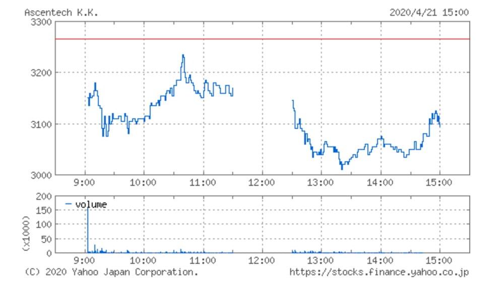アセンテックの株価チャート(4月21日)