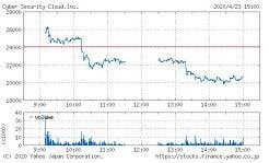 サイバーセキュリティクラウドの株価チャート(4月23日)