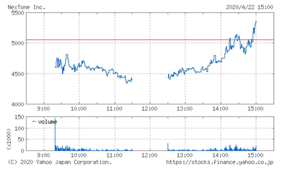 NexToneの株価チャート(4月22日)