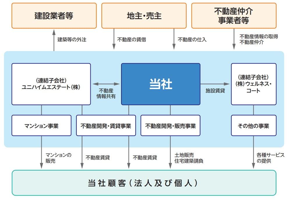 ヤマイチエステートの事業系統図