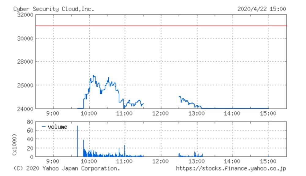 サイバーセキュリティクラウドの株価チャート(4月22日)