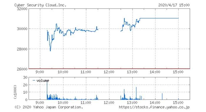 サイバーセキュリティクラウド(4493)の株価チャート(4月17日)