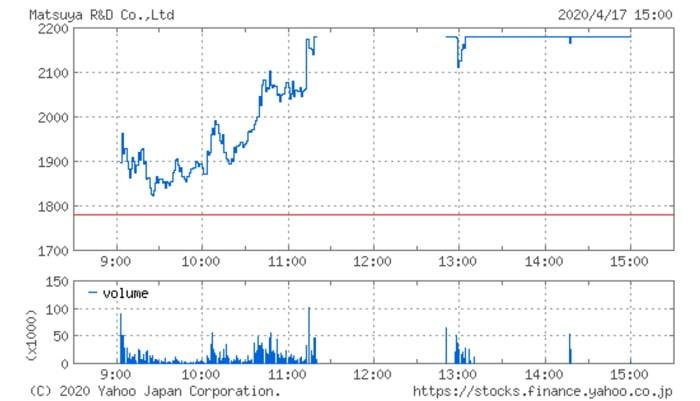 松屋アールアンドディ(7317)の株価チャート(4月17日)
