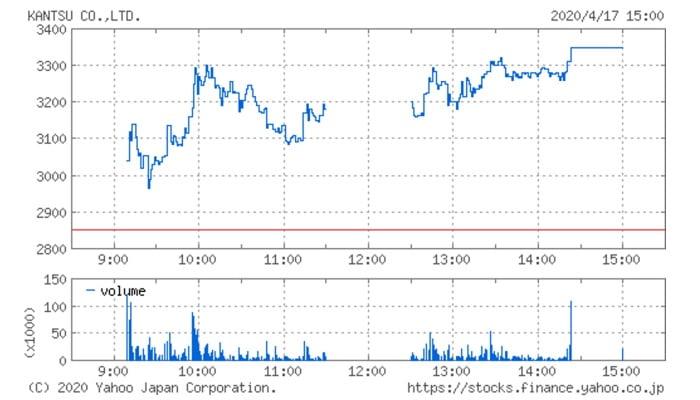 関通(9326)の株価チャート(4月17日)