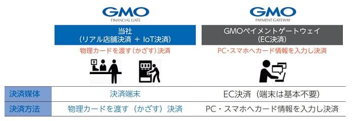 GMOフィナンシャルゲートの事業領域